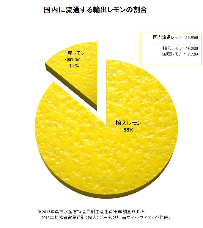 日本における輸出レモンの割合
