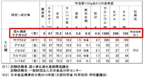 テナガエビ 栄養成分表 他のエビ類との比較